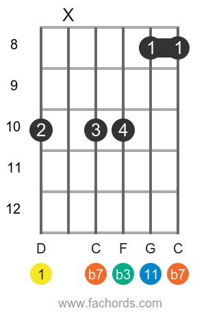 D m11 position 18 guitar chord diagram
