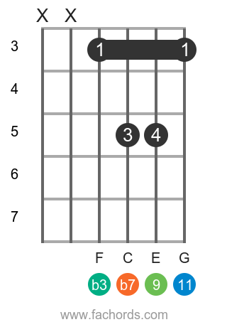 D m11 position 2 guitar chord diagram