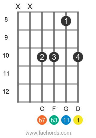 D m11 position 3 guitar chord diagram
