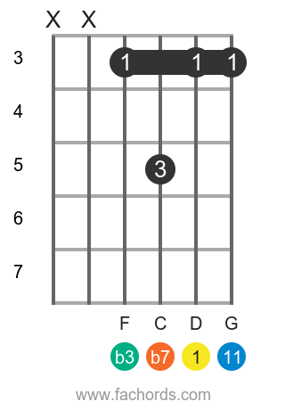 D m11 position 4 guitar chord diagram