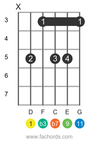 D m11 position 5 guitar chord diagram