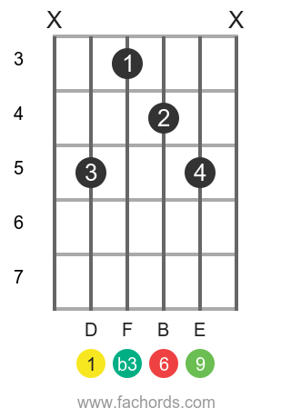 D m6/9 position 1 guitar chord diagram
