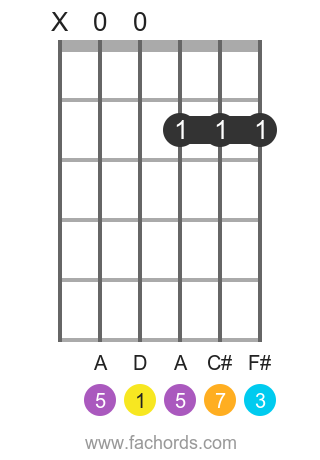 D maj7 position 1 guitar chord diagram