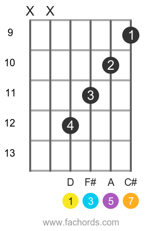 D maj7 position 3 guitar chord diagram