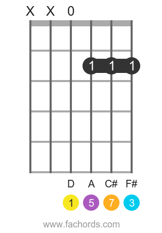 D maj7 position 4 guitar chord diagram