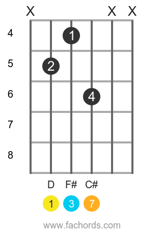 D maj7 position 7 guitar chord diagram