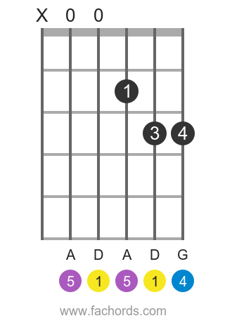 D sus4 position 1 guitar chord diagram