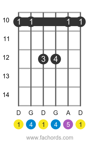 D sus4 position 3 guitar chord diagram