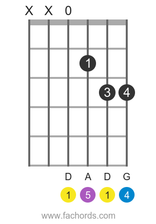D sus4 position 4 guitar chord diagram