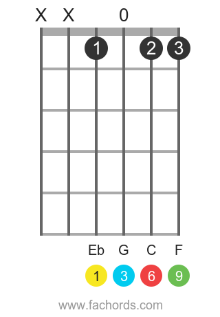 Eb 6/9 position 1 guitar chord diagram