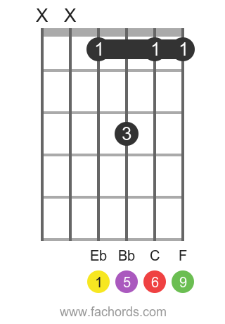 Eb 6/9 position 4 guitar chord diagram