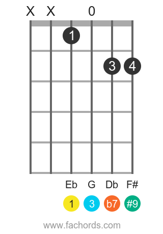 Eb 7(#9) position 1 guitar chord diagram
