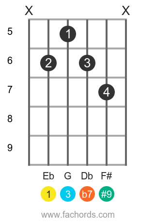 Eb 7(#9) position 2 guitar chord diagram