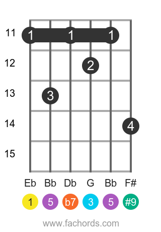 Eb 7(#9) position 3 guitar chord diagram
