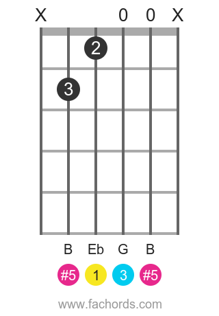 Eb aug position 1 guitar chord diagram