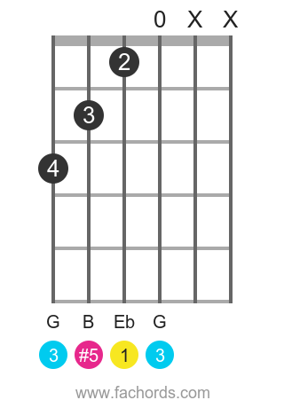 Eb aug position 2 guitar chord diagram