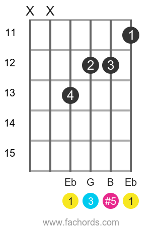Eb aug position 3 guitar chord diagram
