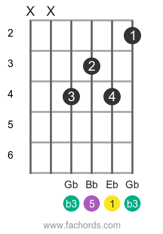 Eb m position 1 guitar chord diagram