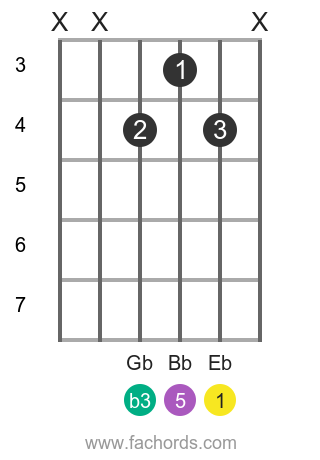 Eb m position 4 guitar chord diagram