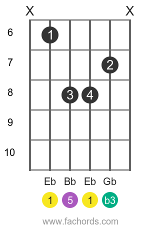 Eb m position 5 guitar chord diagram