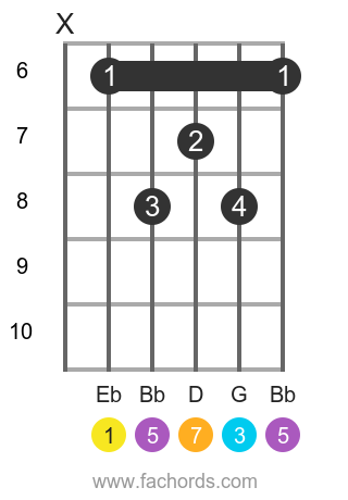 Eb maj7 position 2 guitar chord diagram
