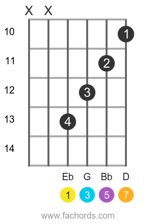 Eb maj7 position 3 guitar chord diagram