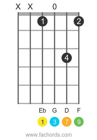 Eb maj9 position 1 guitar chord diagram