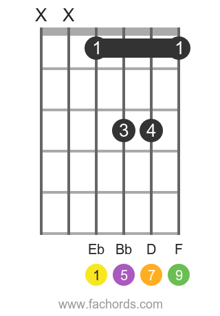 Eb maj9 position 5 guitar chord diagram