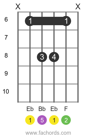 Eb sus2 position 2 guitar chord diagram