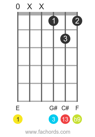E 13(b9) position 5 guitar chord diagram
