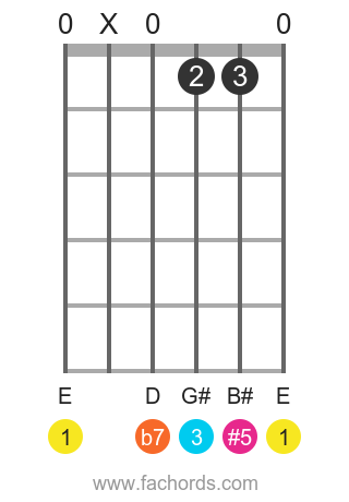 E 7(#5) position 1 guitar chord diagram