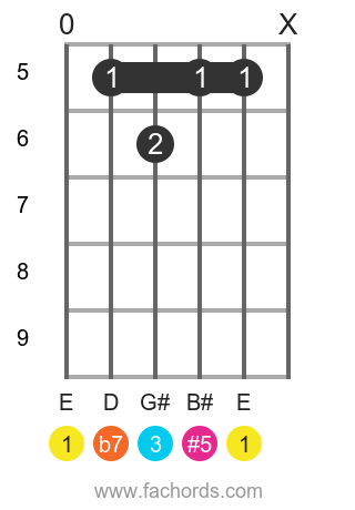 E 7(#5) position 2 guitar chord diagram