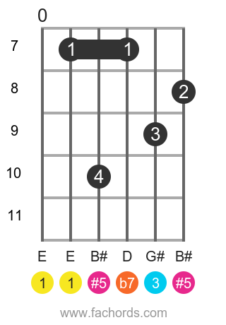 E 7(#5) position 3 guitar chord diagram