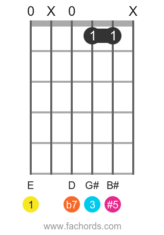 E 7(#5) position 4 guitar chord diagram