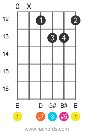 E 7(#5) position 7 guitar chord diagram