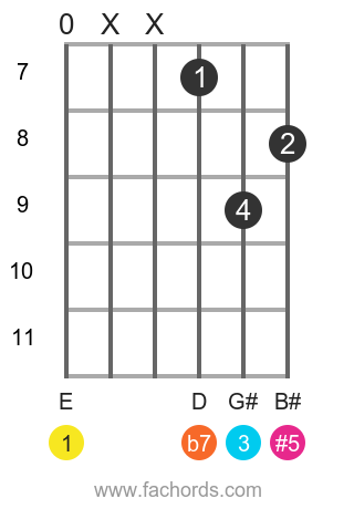 E 7(#5) position 9 guitar chord diagram