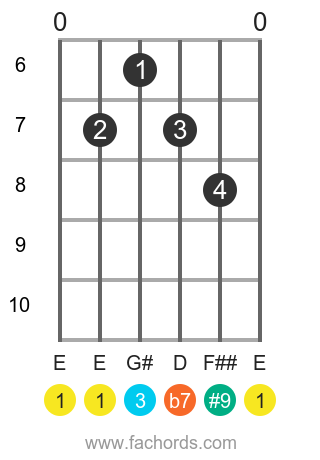 E 7(#9) position 2 guitar chord diagram