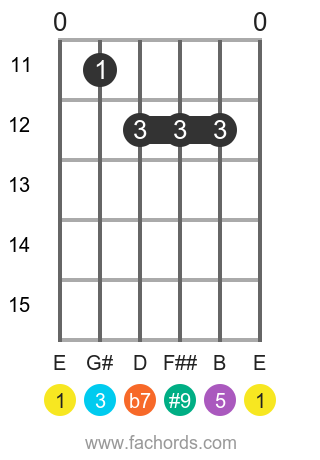 E 7(#9) position 3 guitar chord diagram