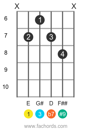 E 7(#9) position 4 guitar chord diagram