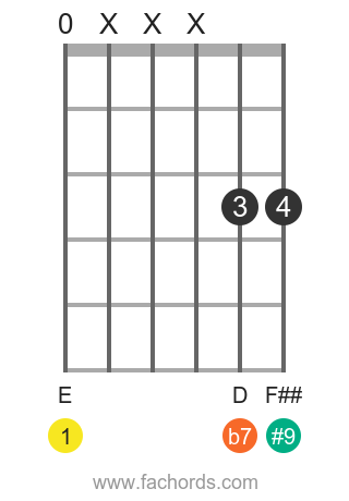 E 7(#9) position 5 guitar chord diagram