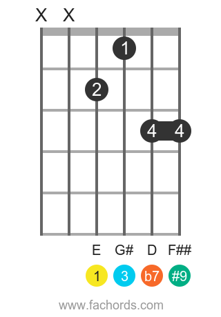 E 7(#9) position 6 guitar chord diagram