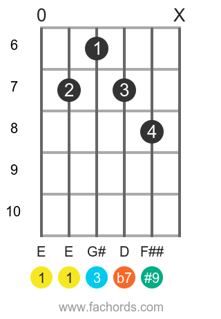 E 7(#9) position 7 guitar chord diagram