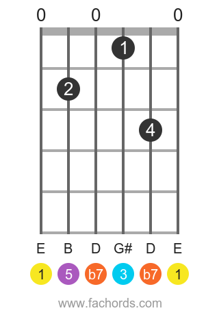 E Dominant 7th position 2 guitar chord diagram