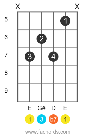 E Dominant guitar Movable chord chart