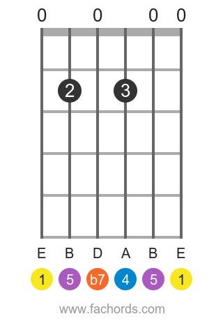 E 7sus4 position 1 guitar chord diagram