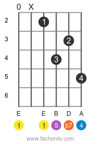 E 7sus4 position 2 guitar chord diagram