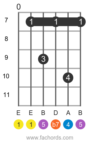 E 7sus4 position 3 guitar chord diagram