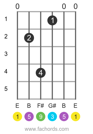 E add9 position 1 guitar chord diagram