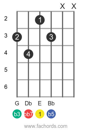 E dim7 position 1 guitar chord diagram