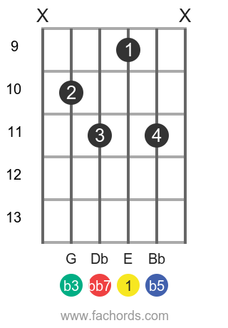 E dim7 position 2 guitar chord diagram